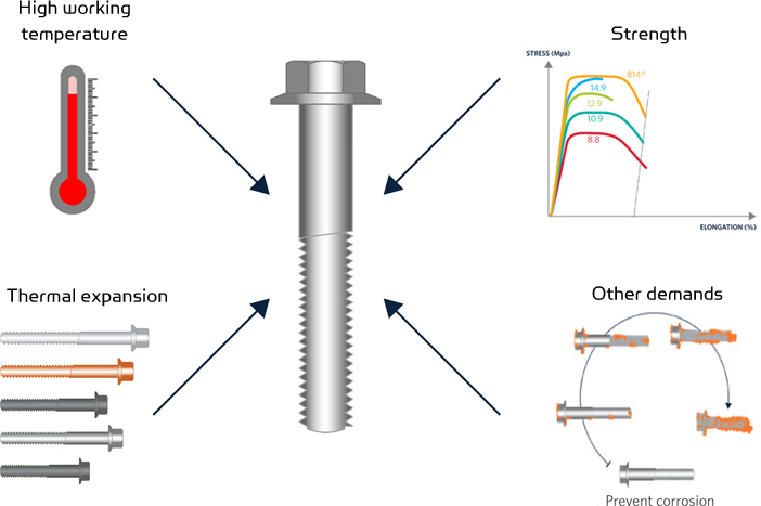 Bulten Technologies - Materials, demands on the bolt